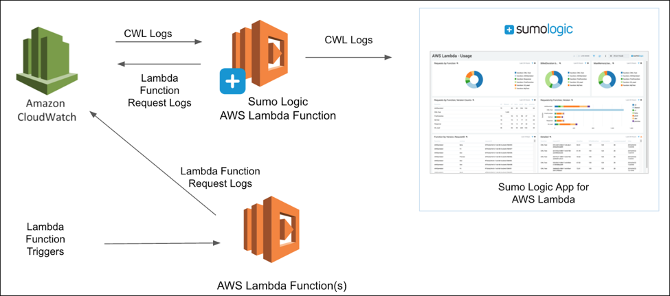 Aws lambda aws compute blog this in turn acts as the data source for the dashboards and searches enclosed within the sumo logic app malvernweather Choice Image